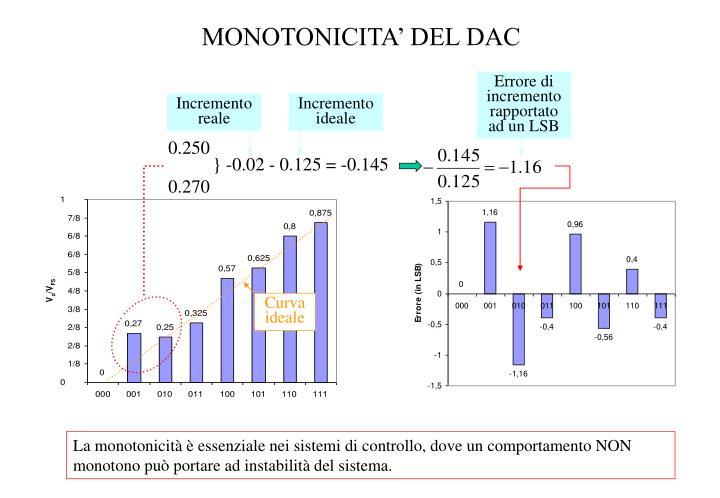 MONOTONICITA' DEL DAC