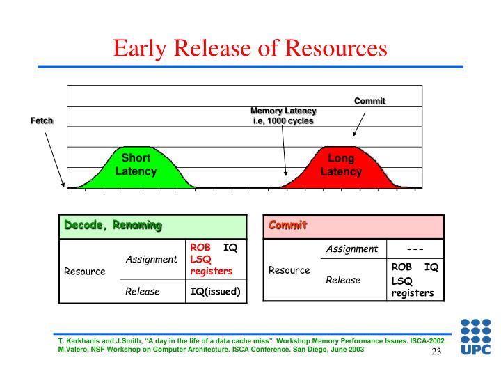 Early Release of Resources