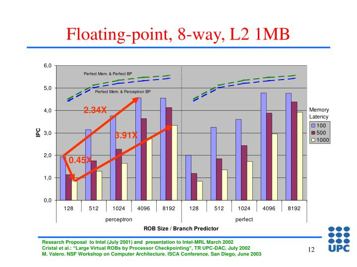Floating-point, 8-way, L2 1MB
