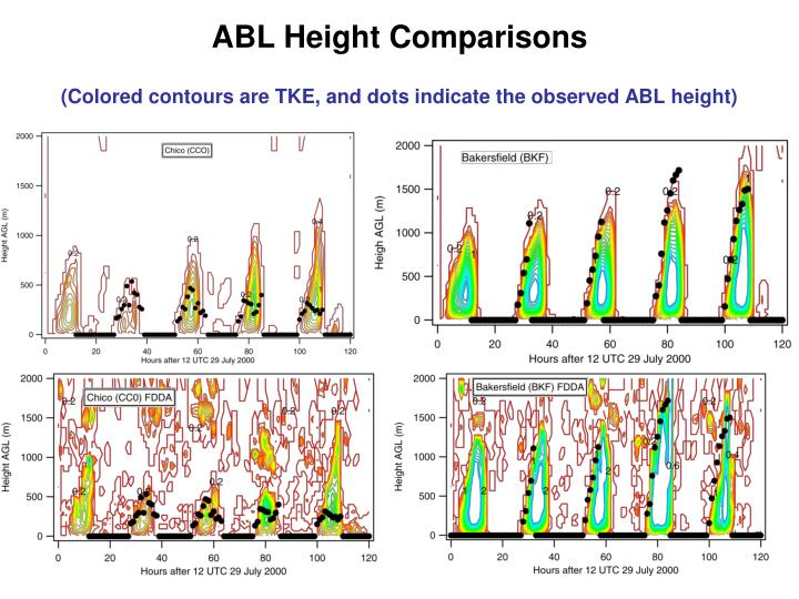 ABL Height Comparisons