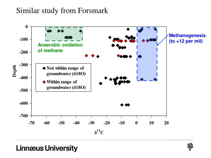Similar study from Forsmark