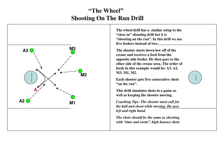 """""""The Wheel""""                       Shooting On The Run Drill"""