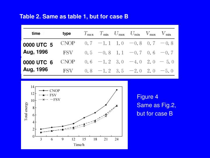 Table 2. Same as table 1, but for case B