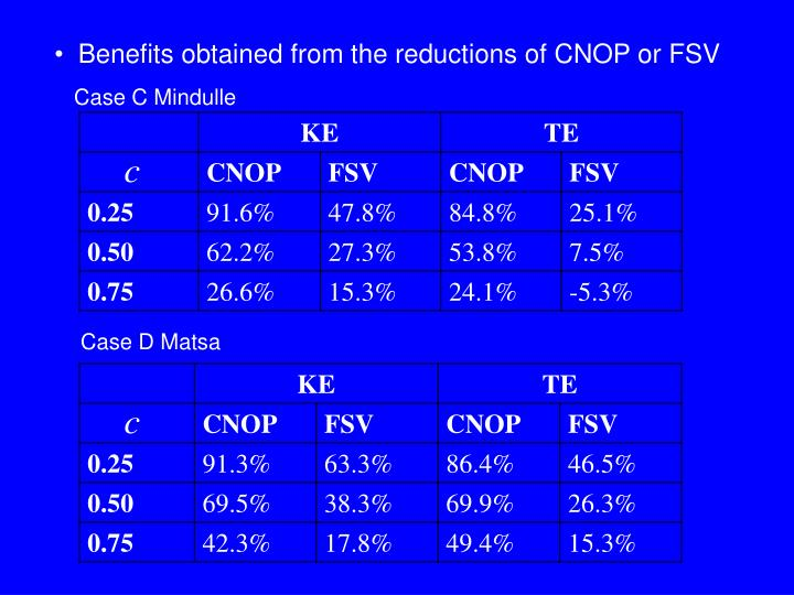 Benefits obtained from the reductions of CNOP or FSV
