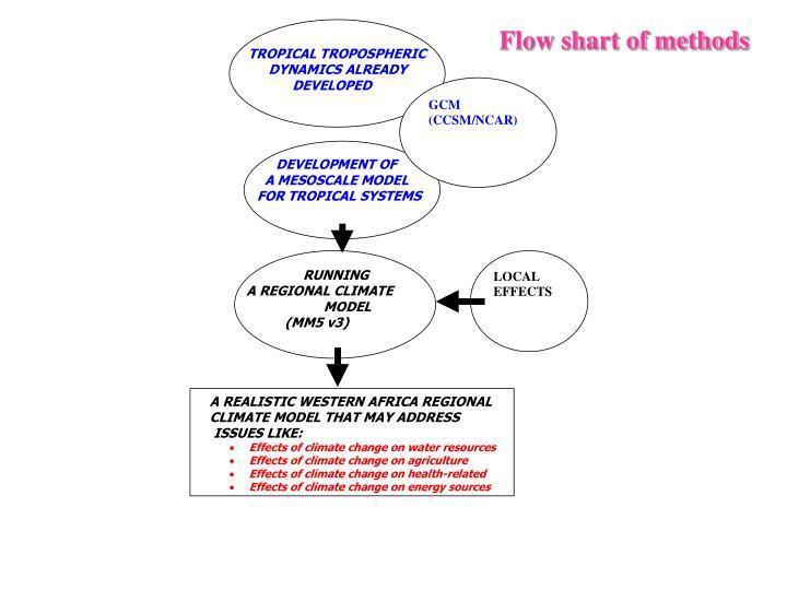 Flow shart of methods