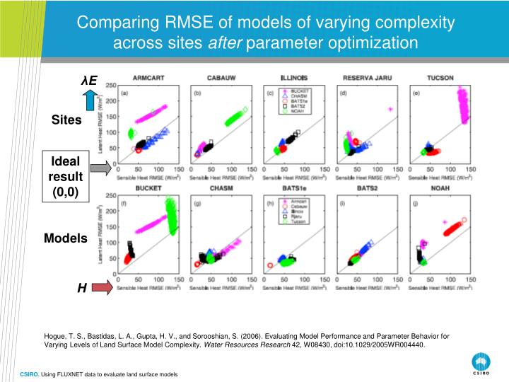 Comparing RMSE of models of varying complexity across sites