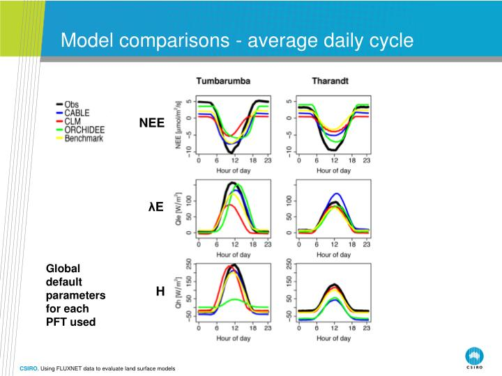 Model comparisons - average daily cycle