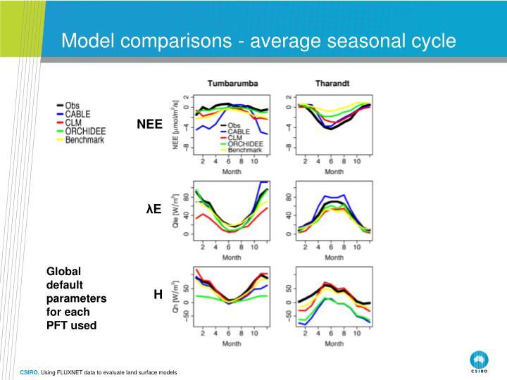 Model comparisons - average seasonal cycle
