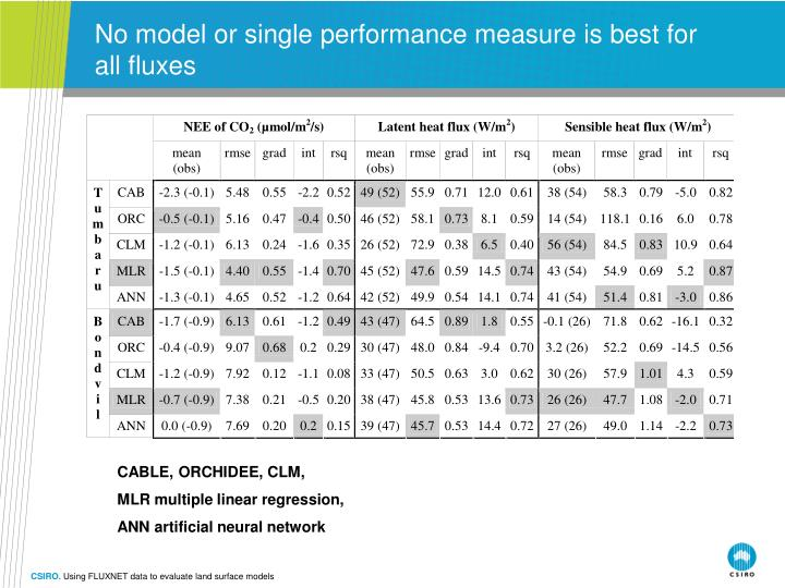 No model or single performance measure is best for all fluxes