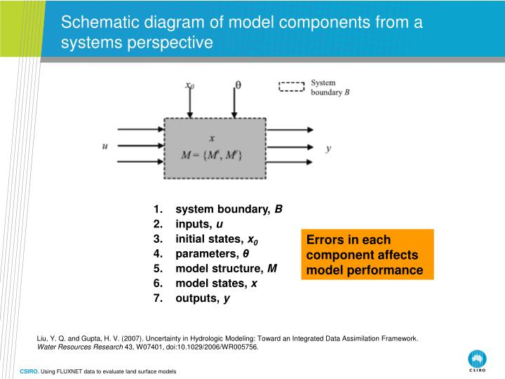Schematic diagram of model components from a systems perspective