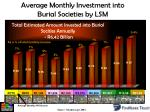 average monthly investment into burial societies by lsm
