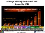 average monthly investment into stokvel by lsm