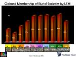 claimed membership of burial societies by lsm