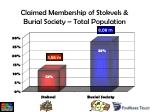 claimed membership of stokvels burial society total population