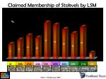 claimed membership of stokvels by lsm