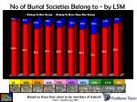no of burial societies belong to by lsm