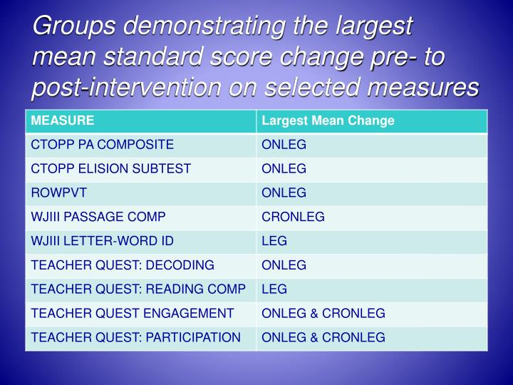 Groups demonstrating the largest mean standard score change pre- to post-intervention on selected measures