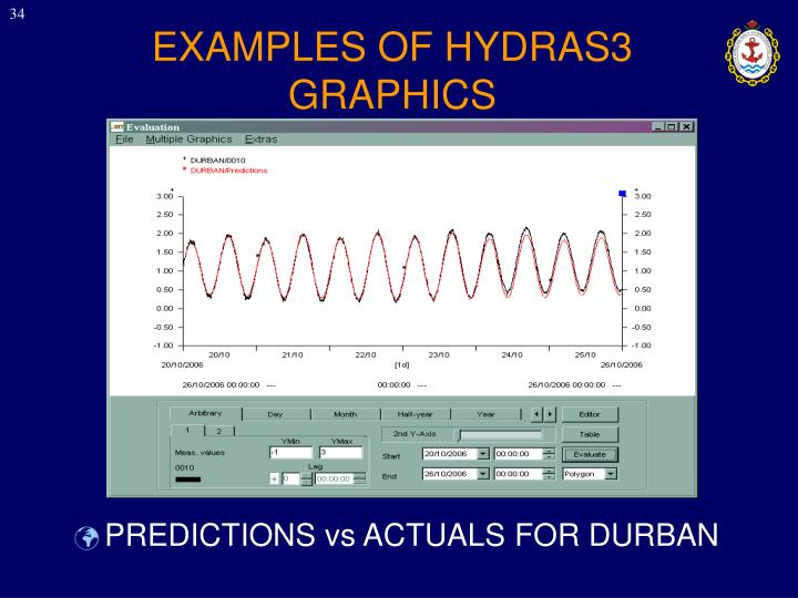 EXAMPLES OF HYDRAS3 GRAPHICS