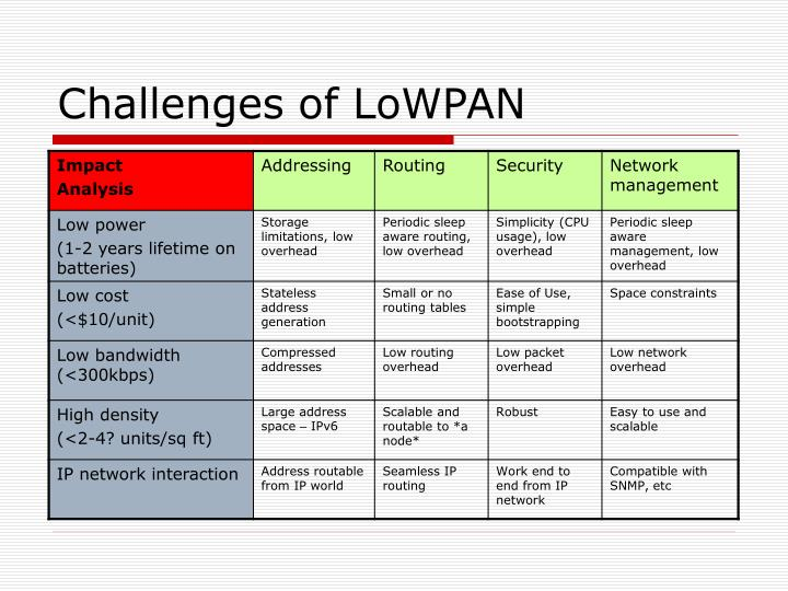 Challenges of LoWPAN