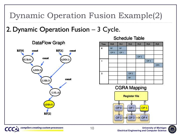 Dynamic Operation Fusion Example(2)