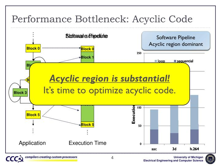Performance Bottleneck: Acyclic Code