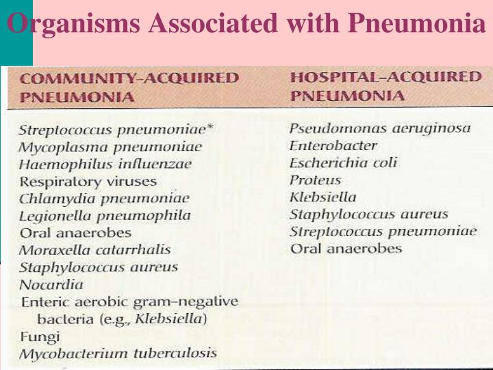 Organisms Associated with Pneumonia