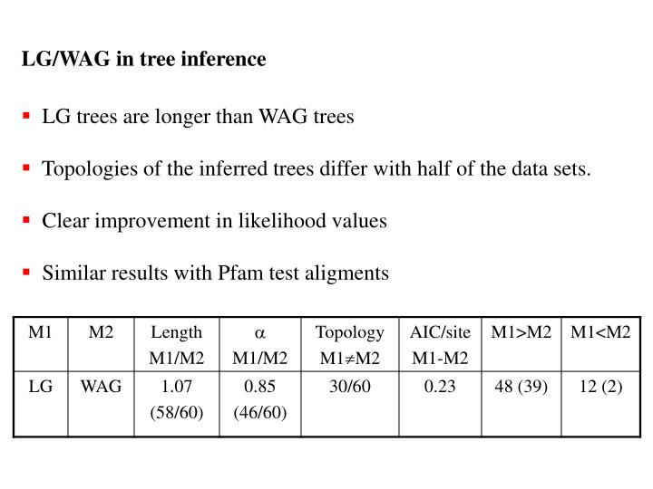 LG/WAG in tree inference