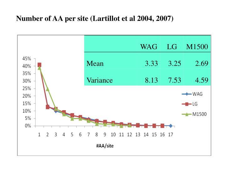 Number of AA per site (Lartillot et al 2004, 2007)