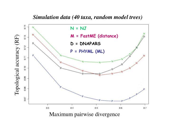 Simulation data (40 taxa, random model trees)