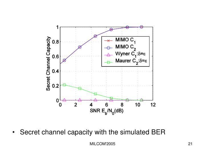 Secret channel capacity with the simulated BER