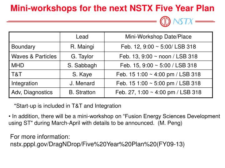 Mini-workshops for the next NSTX Five Year Plan