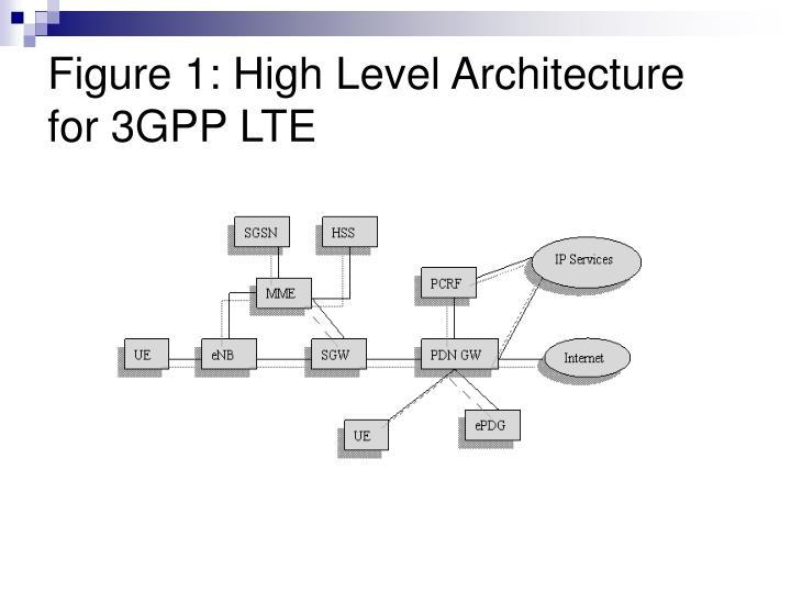 Figure 1 high level architecture for 3gpp lte