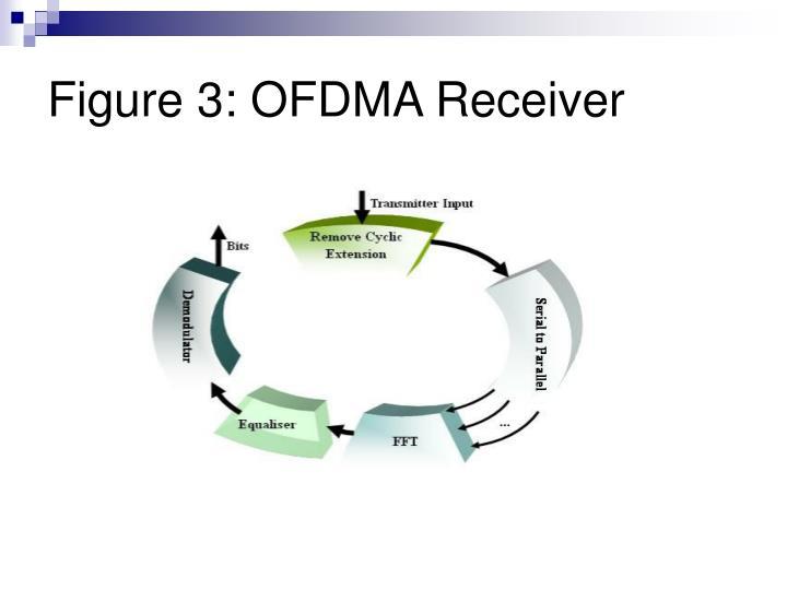 Figure 3: OFDMA Receiver