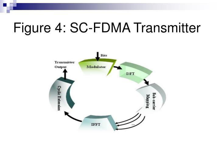 Figure 4: SC-FDMA Transmitter