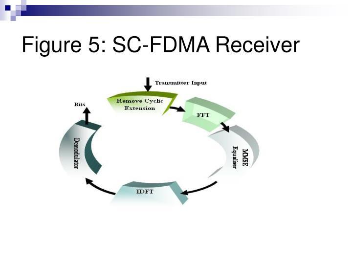 Figure 5: SC-FDMA Receiver