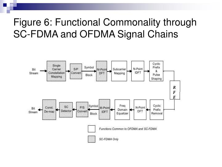 Figure 6: Functional Commonality through SC-FDMA and OFDMA Signal Chains
