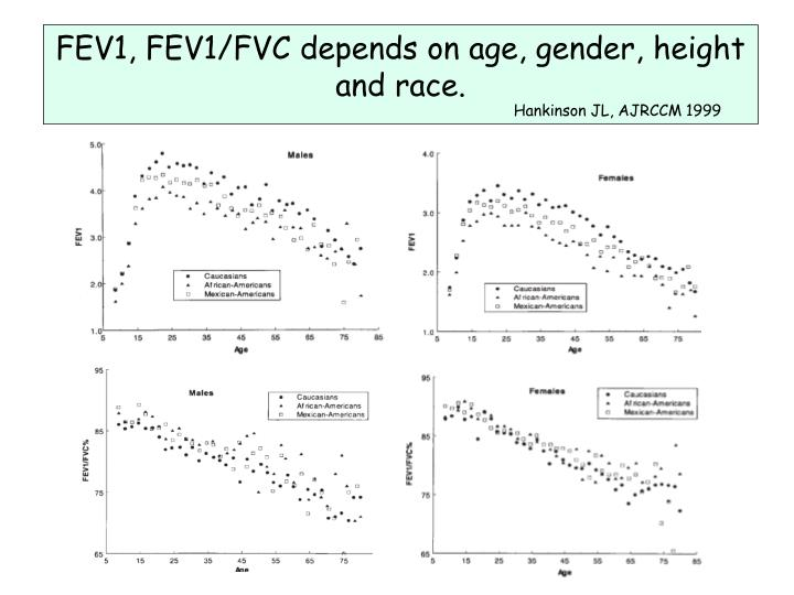 FEV1, FEV1/FVC depends on age, gender, height and race.