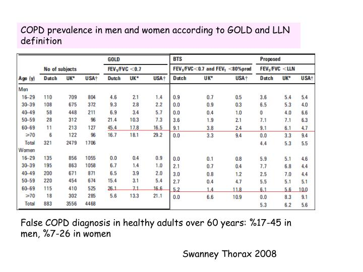 COPD prevalence in men and women according to GOLD and LLN definition