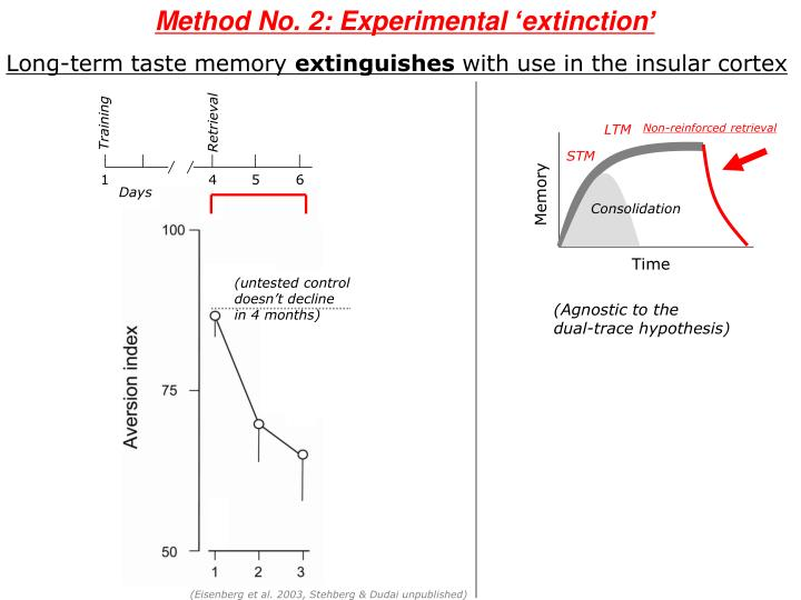 Method No. 2: Experimental 'extinction'