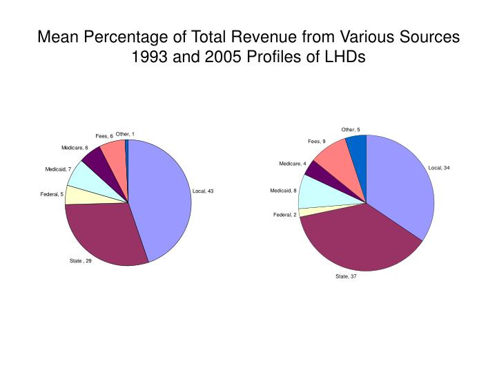 Mean Percentage of Total Revenue from Various Sources