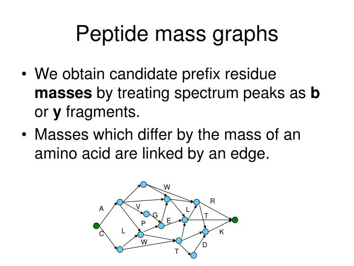 Peptide mass graphs