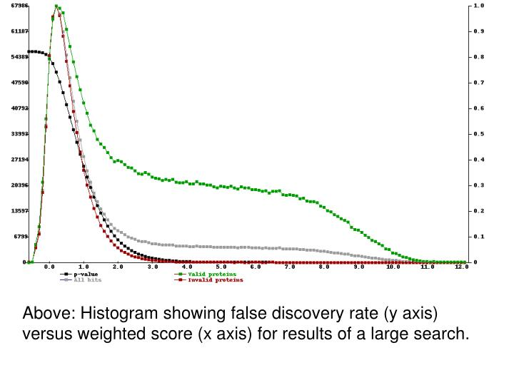 Above: Histogram showing false discovery rate (y axis) versus weighted score (x axis) for results of a large search.