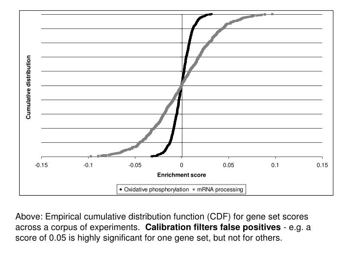 Above: Empirical cumulative distribution function (CDF) for gene set scores across a corpus of experiments.