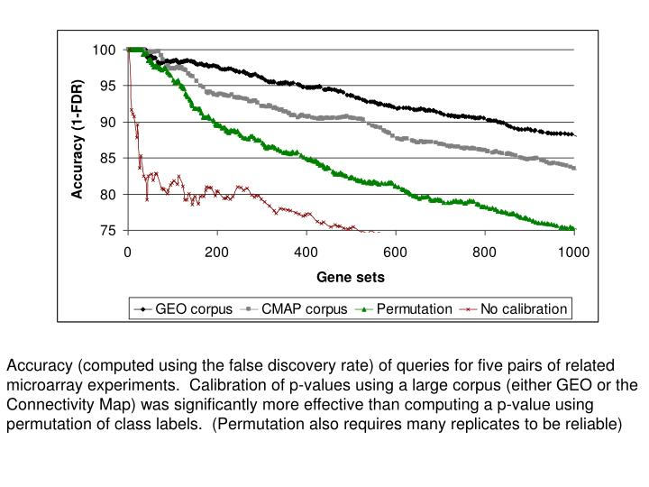 Accuracy (computed using the false discovery rate) of queries for five pairs of related microarray experiments.  Calibration of p-values using a large corpus (either GEO or the Connectivity Map) was significantly more effective than computing a p-value using permutation of class labels.  (Permutation also requires many replicates to be reliable)