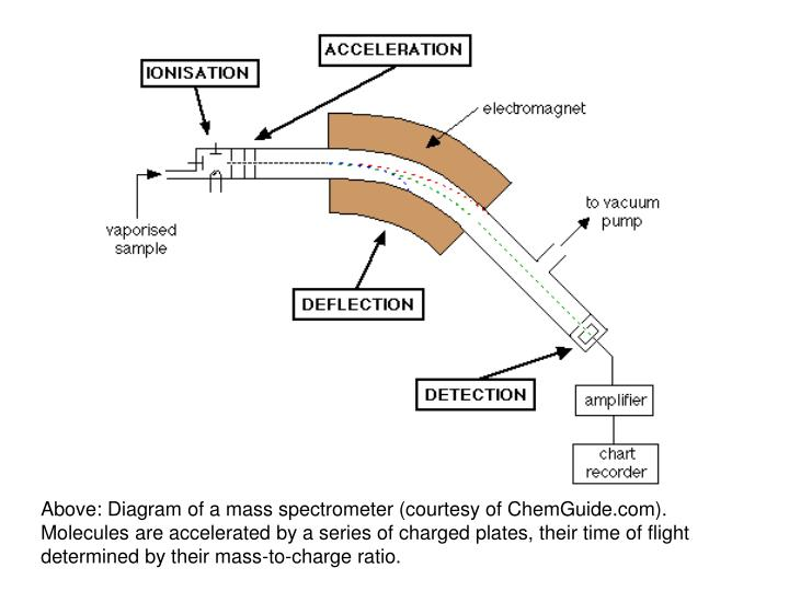 Above: Diagram of a mass spectrometer (courtesy of ChemGuide.com).  Molecules are accelerated by a series of charged plates, their time of flight determined by their mass-to-charge ratio.