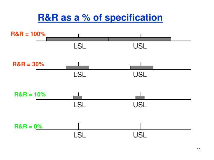 LSL                        USL