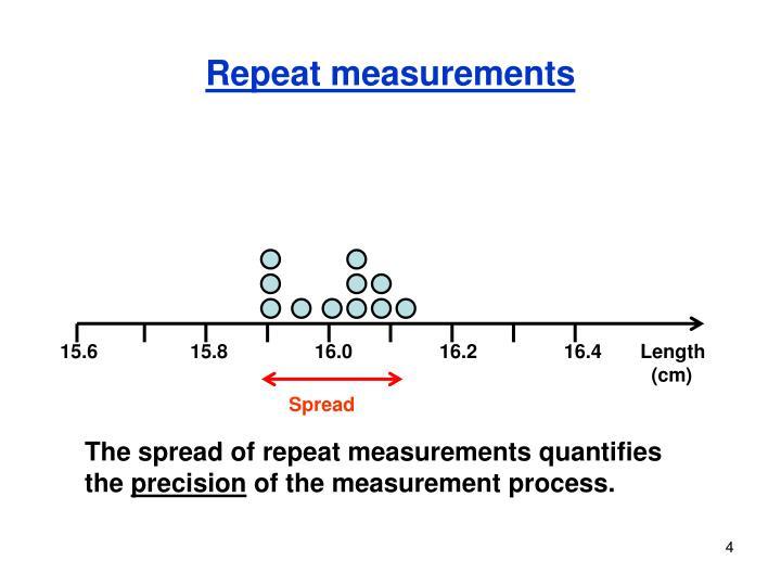 Repeat measurements