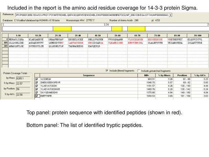 Included in the report is the amino acid residue coverage for 14-3-3 protein Sigma.