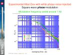 experimental allan dev with white phase noise injected square wave phase modulation1