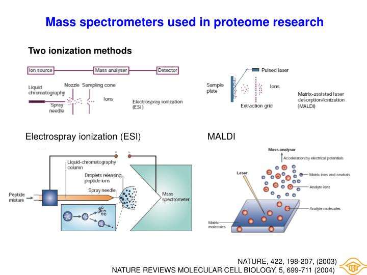 Mass spectrometers used in proteome research